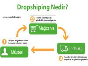Dropshipping Yöntemi Nedir?